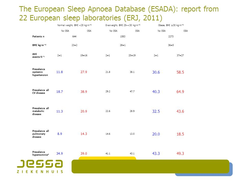 The European Sleep Apnoea Database (ESADA): report from 22 European sleep laboratories (ERJ, 2011) Normal weight, BMI <25 kg·m −2 Overweight, BMI 25–<30 kg·m −2 Obese, BMI ≥30 kg·m −2 No OSAOSANo OSAOSANo OSAOSA Patients n64415832273 BMI kg·m −2 23±228±136±5 AHI events·h −1 2±119±162±125±192±137±27 Prevalence systemic hypertension 11.827.9 21.838.1 30.658.5 Prevalence all CV disease 18.738.9 29.247.7 40.364.9 Prevalence all metabolic disease 11.320.9 22.628.9 32.543.6 Prevalence all pulmonary disease 8.914.3 14.613.5 20.018.5 Prevalence hypersomnia # 34.939.0 41.143.1 43.349.3