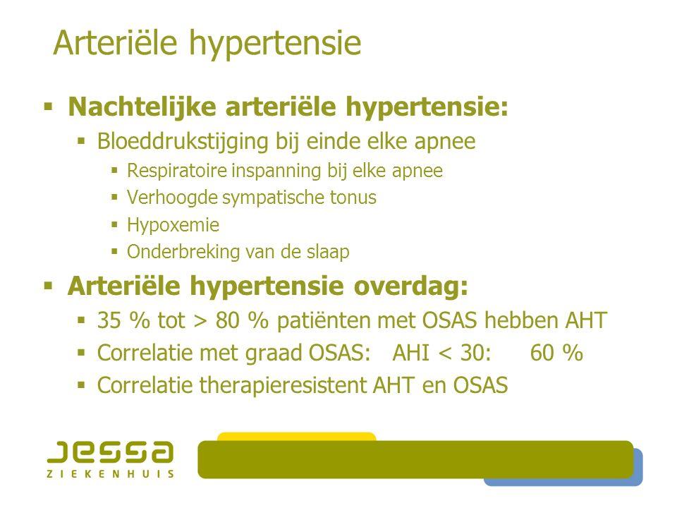 Arteriële hypertensie  Nachtelijke arteriële hypertensie:  Bloeddrukstijging bij einde elke apnee  Respiratoire inspanning bij elke apnee  Verhoogde sympatische tonus  Hypoxemie  Onderbreking van de slaap  Arteriële hypertensie overdag:  35 % tot > 80 % patiënten met OSAS hebben AHT  Correlatie met graad OSAS: AHI < 30: 60 %  Correlatie therapieresistent AHT en OSAS