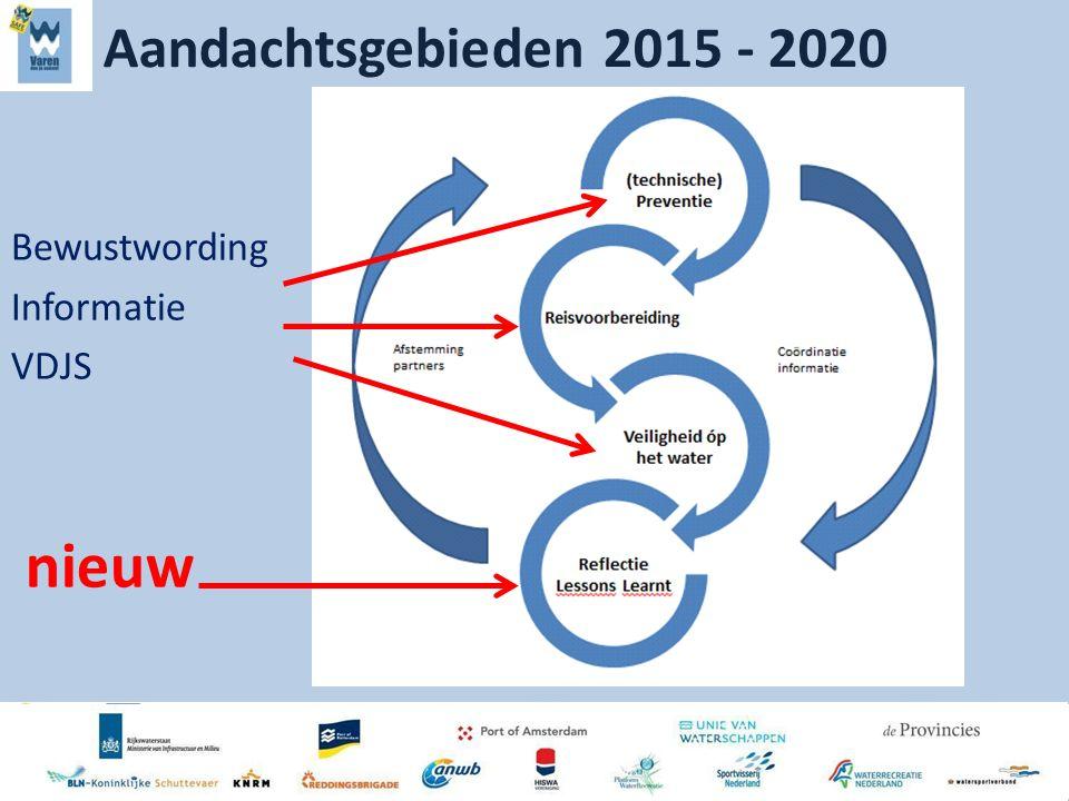 Aandachtsgebieden 2015 - 2020 Bewustwording Informatie VDJS nieuw