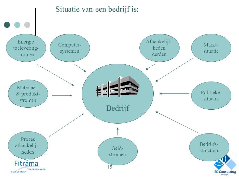 Situatie van een bedrijf is: Bedrijf Energie toelevering- stromen Computer systemen Afhankelijk- heden derden Potentiële Situatie Proces afhankelijk- heden Materiaal- & produkt- stromen Proces afhankelijk- heden Geld- stromen Bedrijfs- structuur Computer- systemen Afhankelijk- heden derden Energie toelevering- stromen Markt- situatie Politieke situatie 15