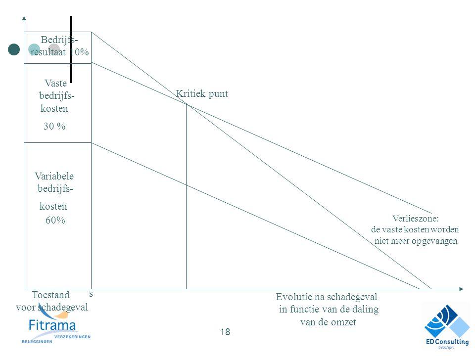 Bedrijfs- resultaat 10% Vaste bedrijfs- kosten 30 % Variabele bedrijfs- kosten 60% Toestand voor schadegeval s Kritiek punt Verlieszone: de vaste kosten worden niet meer opgevangen Evolutie na schadegeval in functie van de daling van de omzet 18