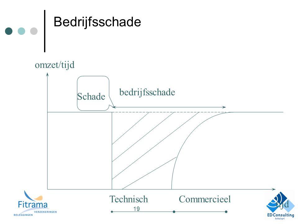 Bedrijfsschade TechnischCommercieel bedrijfsschade Schade tijd omzet/tijd 19