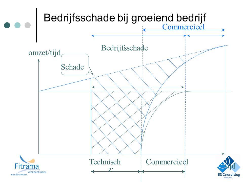 Bedrijfsschade bij groeiend bedrijf TechnischCommercieel Bedrijfsschade Schade tijd omzet/tijd Commercieel 21