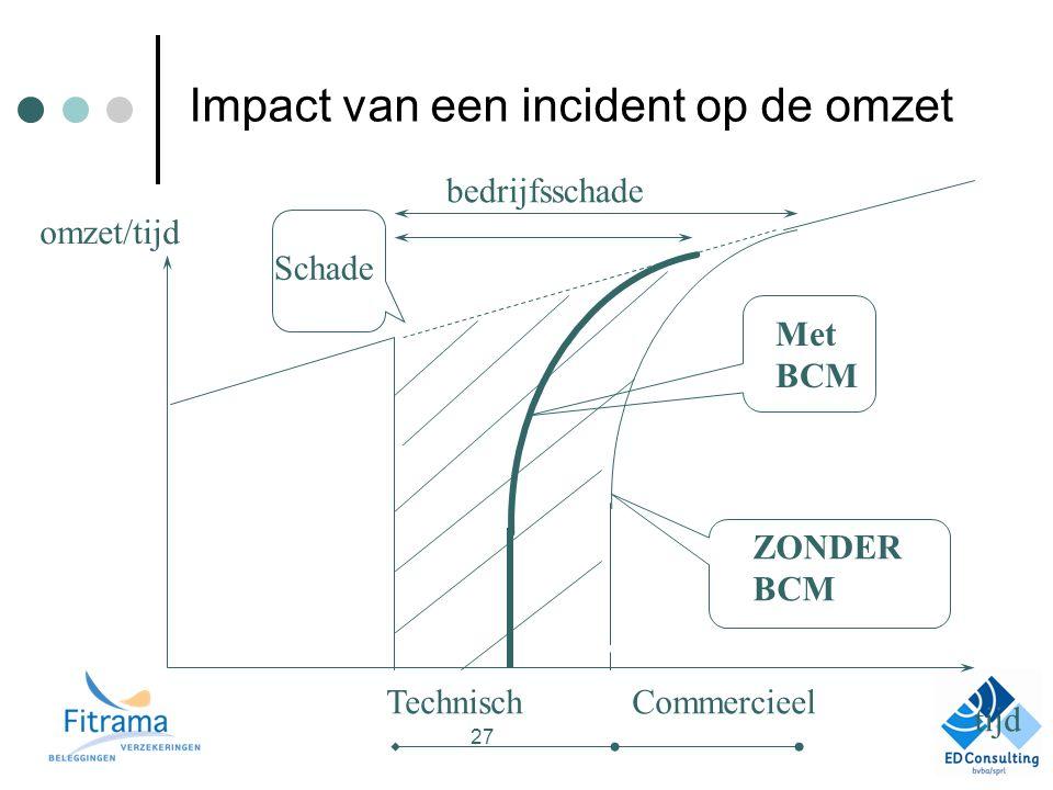 Impact van een incident op de omzet TechnischCommercieel bedrijfsschade Schade tijd omzet/tijd Met BCM ZONDER BCM 27