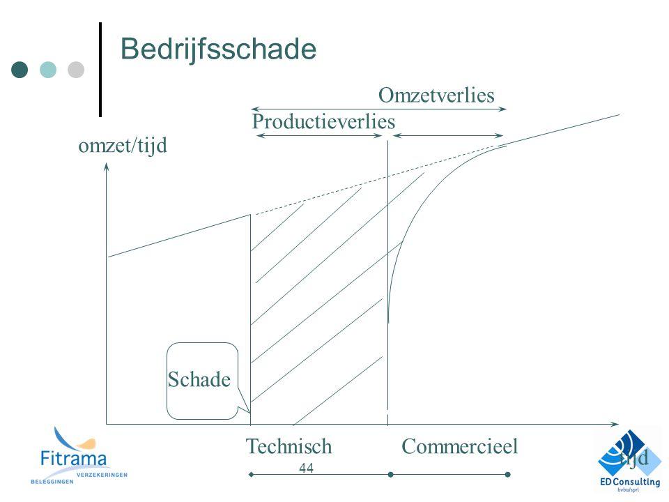 Bedrijfsschade TechnischCommercieel Omzetverlies Schade tijd omzet/tijd Productieverlies 44