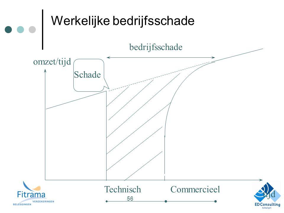 Werkelijke bedrijfsschade TechnischCommercieel bedrijfsschade Schade tijd omzet/tijd 56