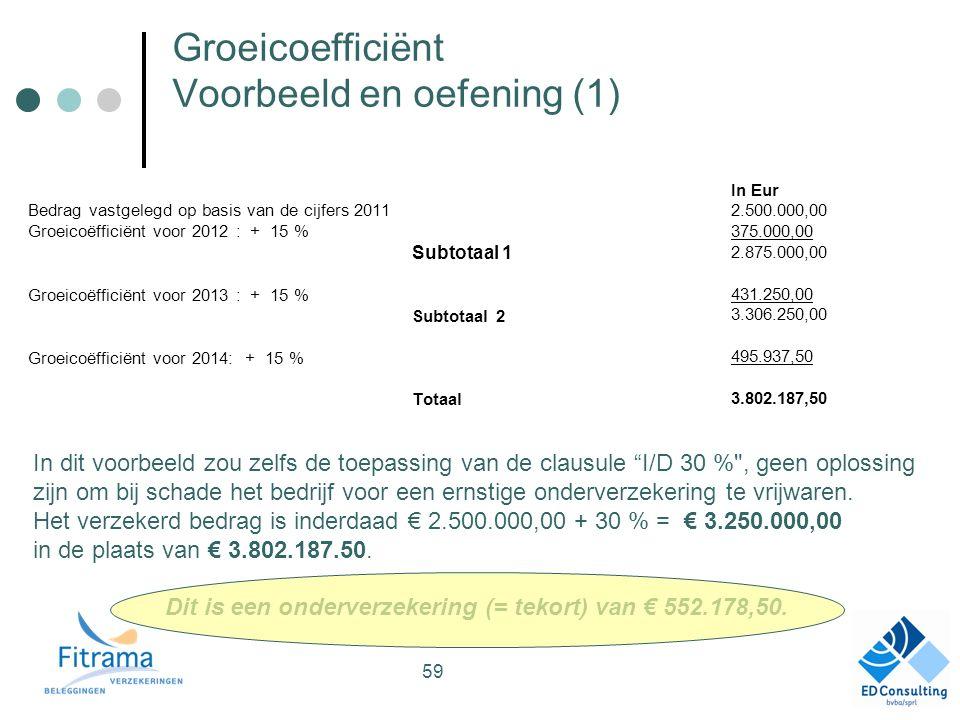 Groeicoefficiënt Voorbeeld en oefening (1) Bedrag vastgelegd op basis van de cijfers 2011 Groeicoëfficiënt voor 2012 : + 15 % Subtotaal 1 Groeicoëfficiënt voor 2013 : + 15 % Subtotaal 2 Groeicoëfficiënt voor 2014: + 15 % Totaal In Eur 2.500.000,00 375.000,00 2.875.000,00 431.250,00 3.306.250,00 495.937,50 3.802.187,50 In dit voorbeeld zou zelfs de toepassing van de clausule I/D 30 % , geen oplossing zijn om bij schade het bedrijf voor een ernstige onderverzekering te vrijwaren.