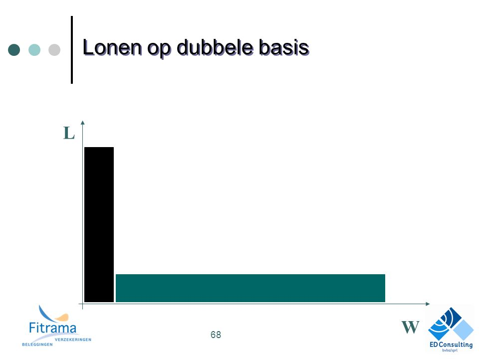 L W Lonen op dubbele basis 68