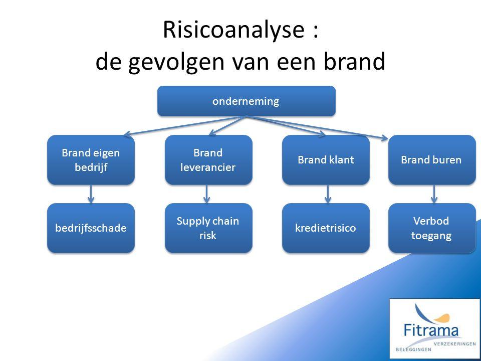 onderneming Brand eigen bedrijf Brand klant Brand leverancier bedrijfsschade kredietrisico Supply chain risk Brand buren Verbod toegang
