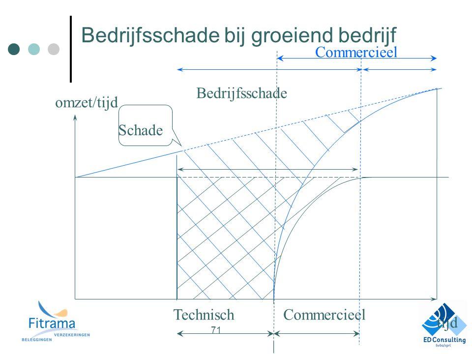 Bedrijfsschade bij groeiend bedrijf TechnischCommercieel Bedrijfsschade Schade tijd omzet/tijd Commercieel 71