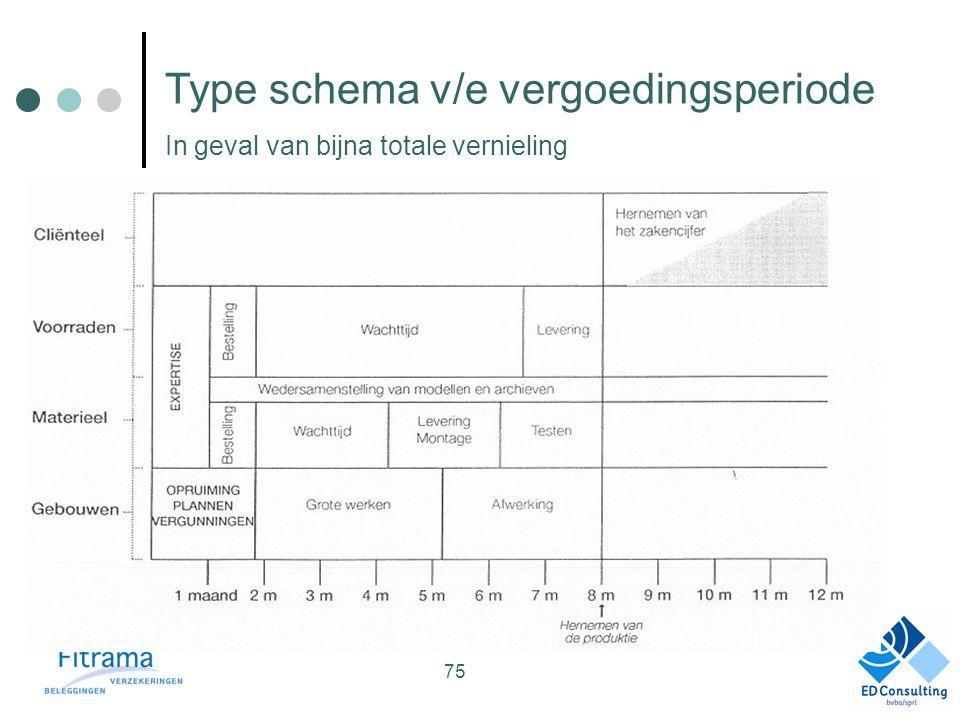 Type schema v/e vergoedingsperiode In geval van bijna totale vernieling 75