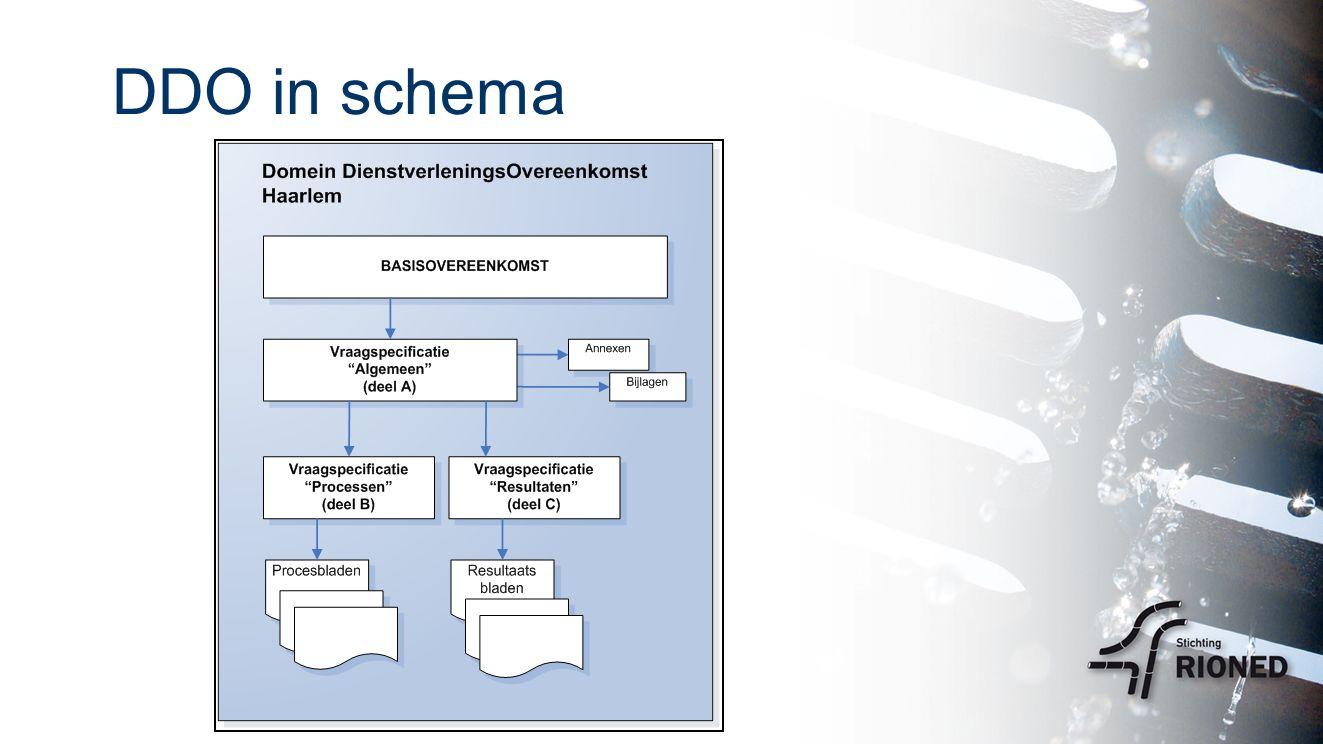 DDO in schema