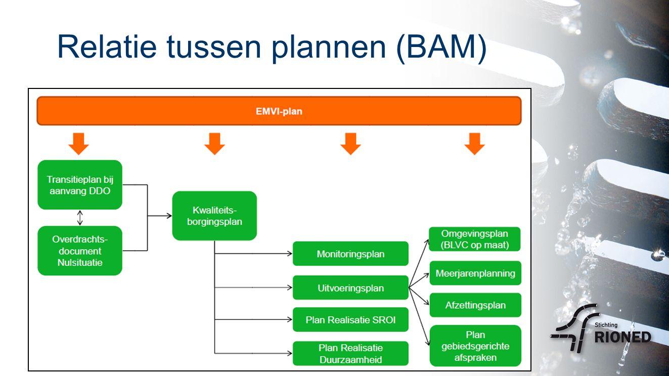 Relatie tussen plannen (BAM)