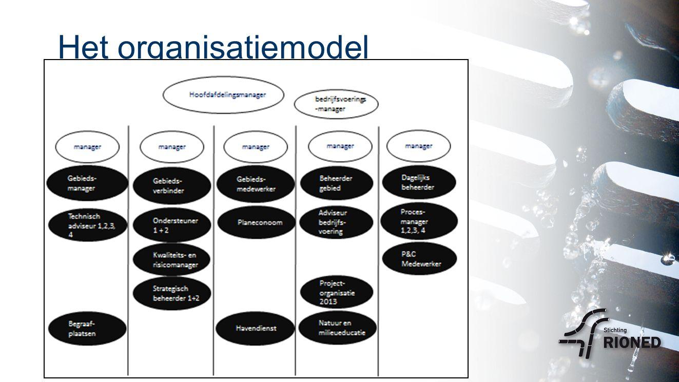 Het organisatiemodel