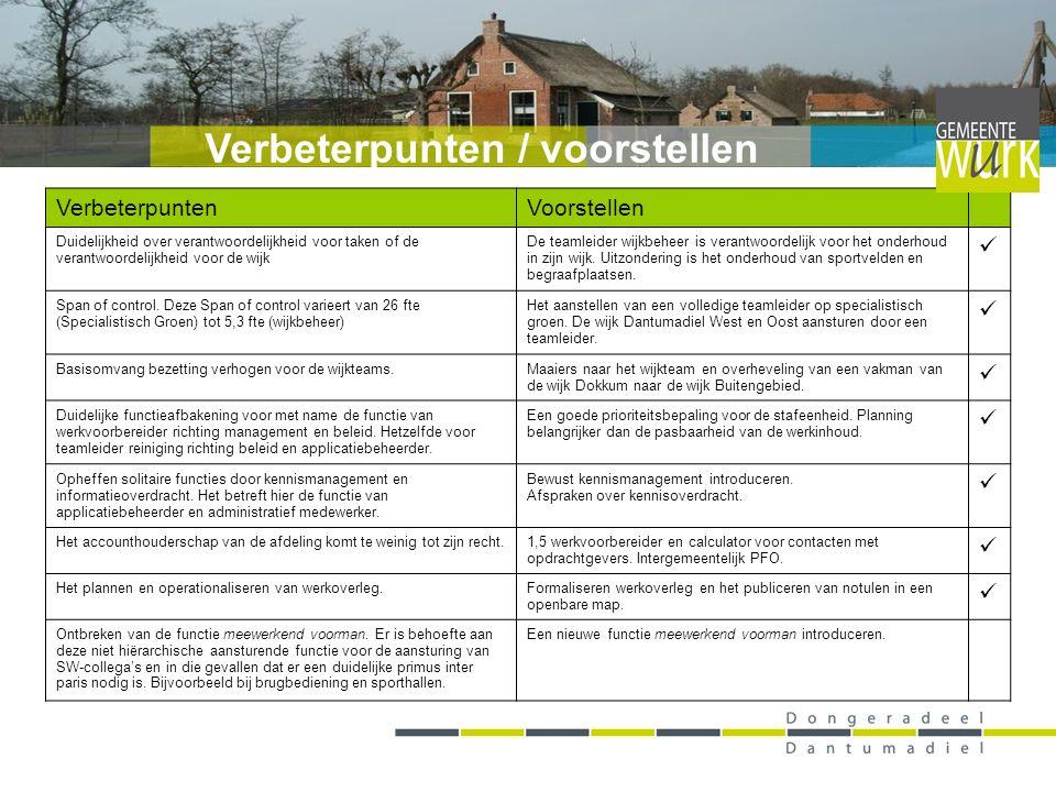 Verbeterpunten / voorstellen VerbeterpuntenVoorstellen Duidelijkheid over verantwoordelijkheid voor taken of de verantwoordelijkheid voor de wijk De t