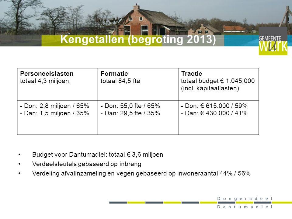 Budget voor Dantumadiel: totaal € 3,6 miljoen Verdeelsleutels gebaseerd op inbreng Verdeling afvalinzameling en vegen gebaseerd op inwoneraantal 44% / 56% Kengetallen (begroting 2013) Personeelslasten totaal 4,3 miljoen: Formatie totaal 84,5 fte Tractie totaal budget € 1.045.000 (incl.