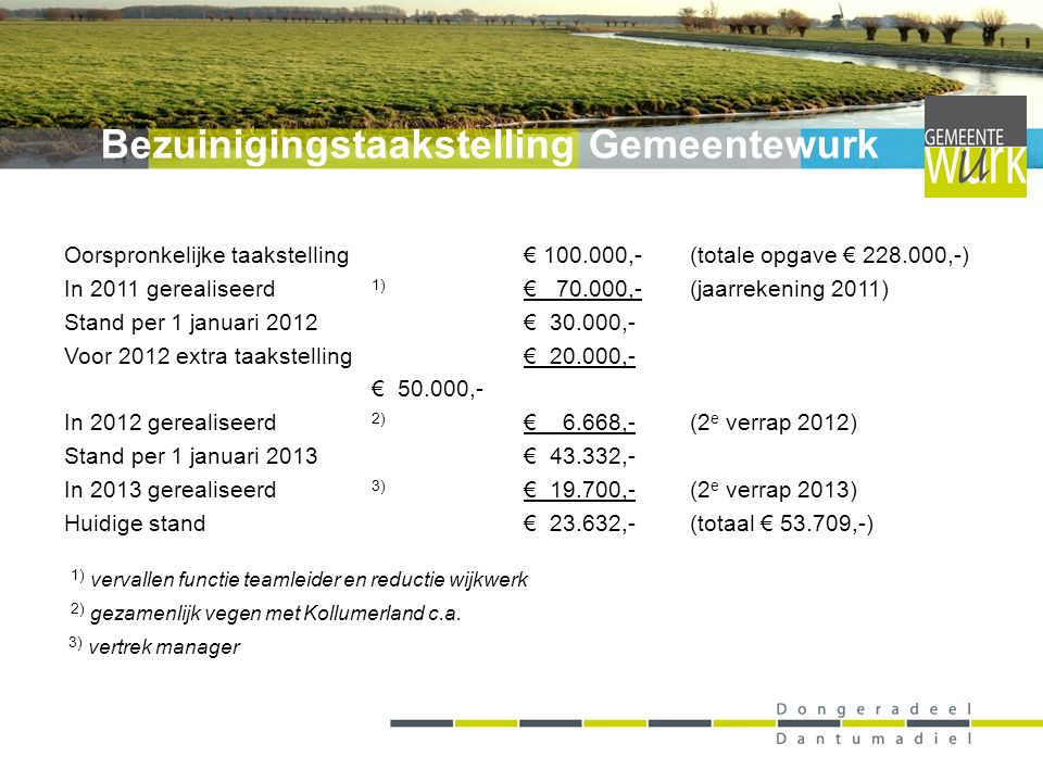 Oorspronkelijke taakstelling€ 100.000,-(totale opgave € 228.000,-) In 2011 gerealiseerd 1) € 70.000,- (jaarrekening 2011) Stand per 1 januari 2012€ 30.000,- Voor 2012 extra taakstelling€ 20.000,- € 50.000,- In 2012 gerealiseerd 2) € 6.668,- (2 e verrap 2012) Stand per 1 januari 2013€ 43.332,- In 2013 gerealiseerd 3) € 19.700,- (2 e verrap 2013) Huidige stand€ 23.632,-(totaal € 53.709,-) 1) vervallen functie teamleider en reductie wijkwerk 2) gezamenlijk vegen met Kollumerland c.a.