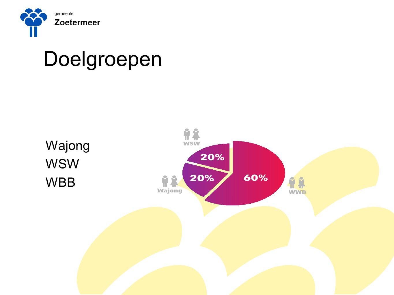 gemeente Zoetermeer Participatiewet per 1 jan 2015 Wat is er veranderd: Gemeente voeren wet uit Eén regeling voor iedereen die kan werken maar (nog) niet in staat is het WML te verdienen