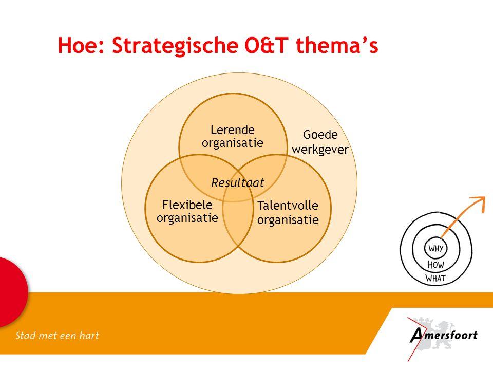 Hoe: Strategische O&T thema's Lerende organisatie Talentvolle organisatie Flexibele organisatie Goede werkgever Resultaat