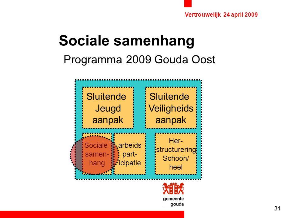 Vertrouwelijk 24 april 2009 31 Sociale samenhang Programma 2009 Gouda Oost Sluitende Jeugd aanpak Sluitende Veiligheids aanpak Sociale samen- hang Her- structurering Schoon/ heel arbeids part- icipatie