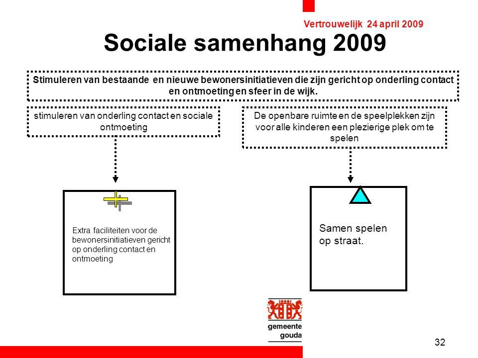32 Vertrouwelijk 24 april 2009 Sociale samenhang 2009 Stimuleren van bestaande en nieuwe bewonersinitiatieven die zijn gericht op onderling contact en ontmoeting en sfeer in de wijk.