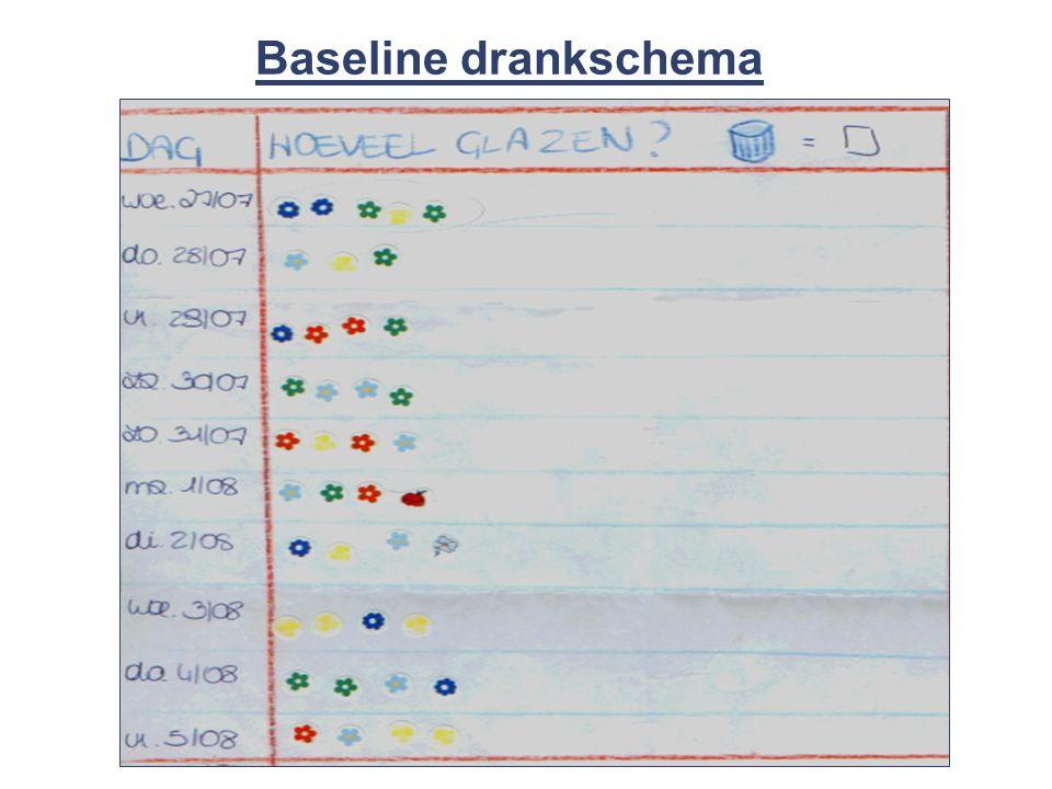 39 © 2008 Universitair Ziekenhuis Gent Baseline drankschema
