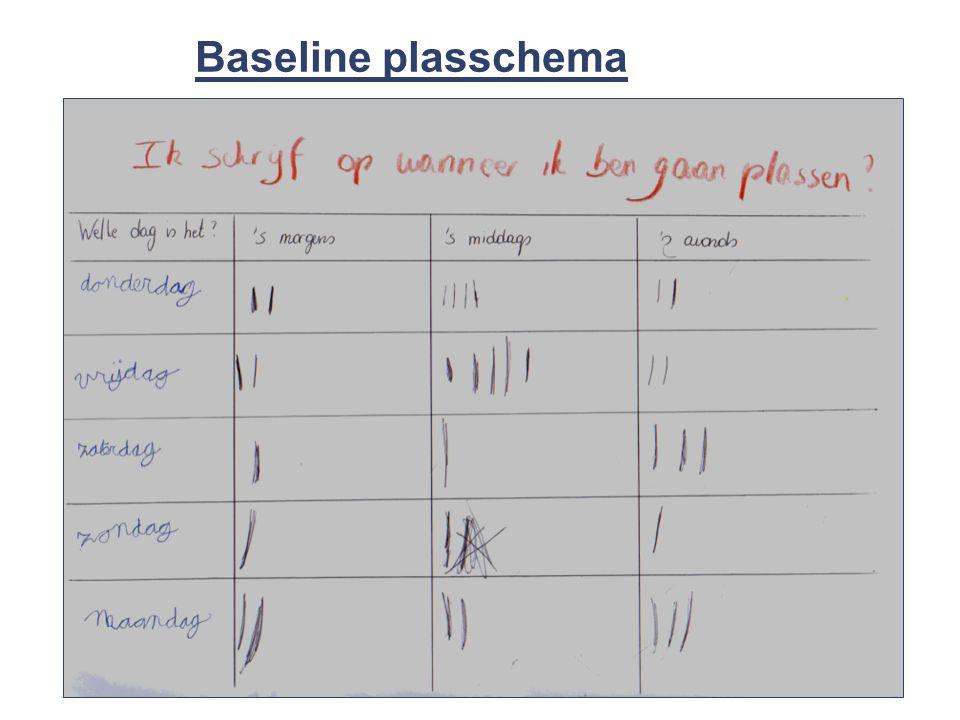 40 © 2008 Universitair Ziekenhuis Gent Baseline plasschema