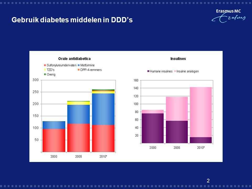 2 Gebruik diabetes middelen in DDD's