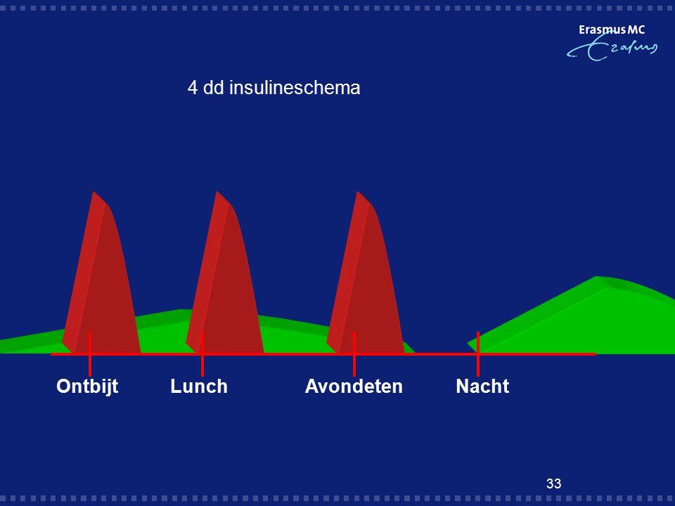 33 4 dd insulineschema OntbijtLunchAvondeten Nacht