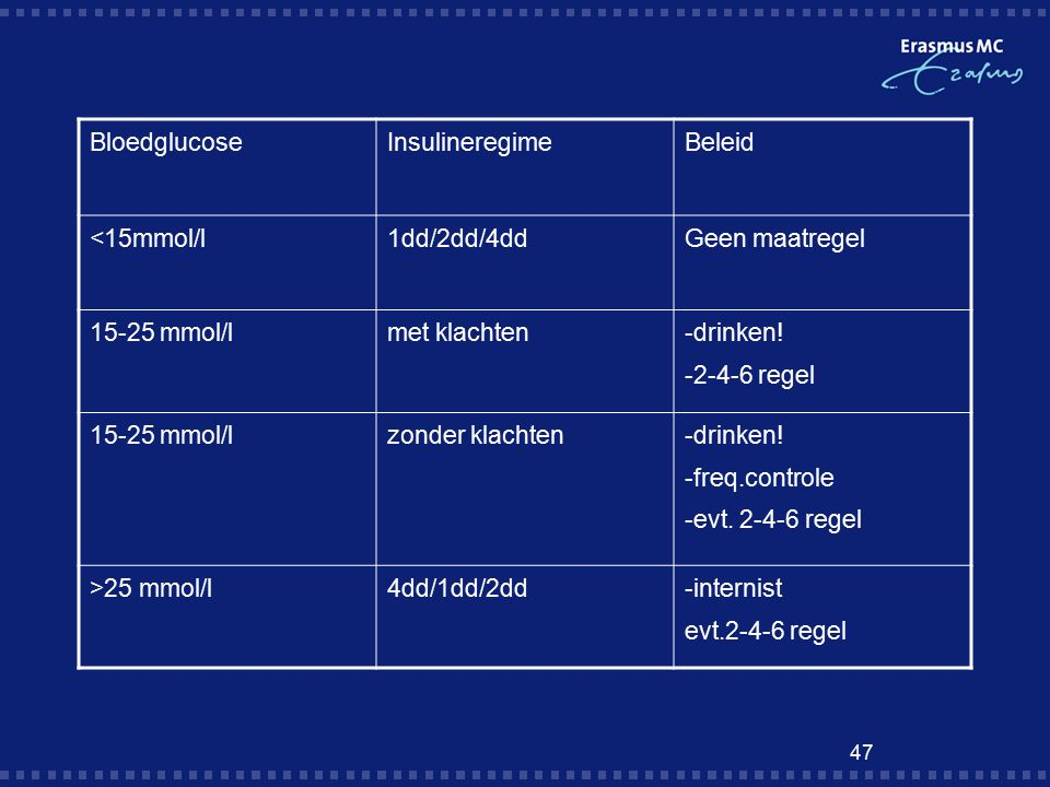 47 BloedglucoseInsulineregimeBeleid <15mmol/l1dd/2dd/4ddGeen maatregel 15-25 mmol/lmet klachten -drinken.
