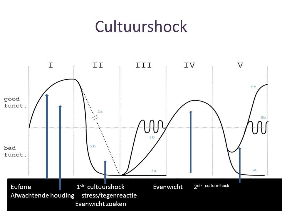 Cultuurshock Euforie 1 ste cultuurshock Evenwicht 2 de cultuurshock Afwachtende houding stress/tegenreactie Evenwicht zoeken