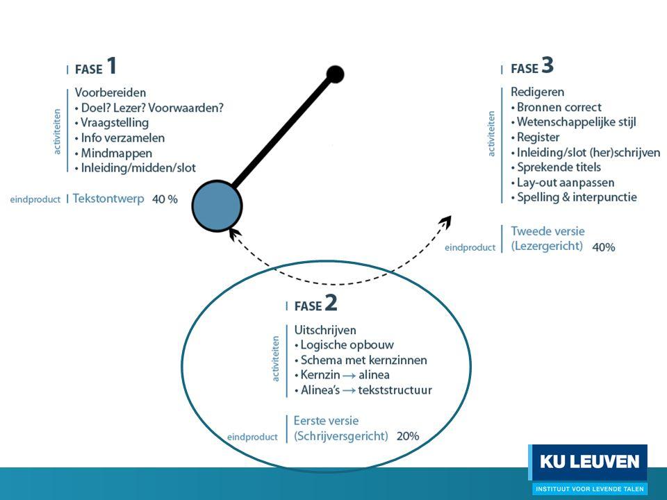 FASE 2 - uitschrijven STAP 1: schema van kernzinnen Puzzelen  argumentatie opbouwen  kernzinnen in schema = denken op papier.
