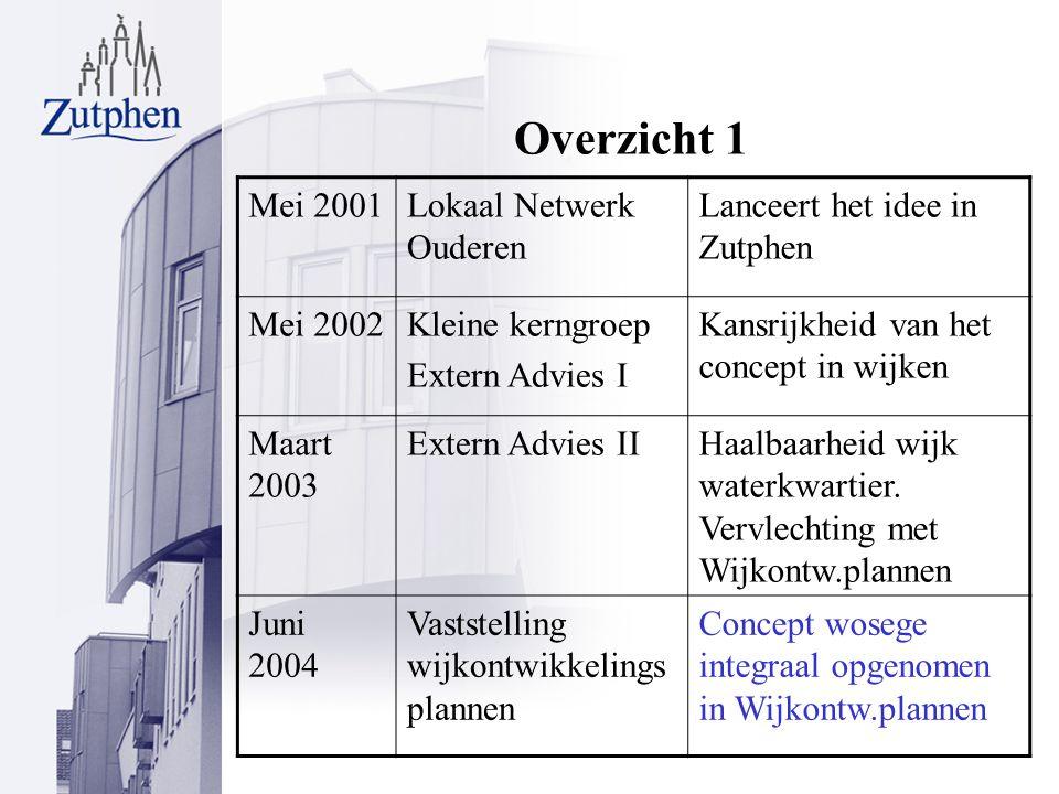 Overzicht 1 Mei 2001Lokaal Netwerk Ouderen Lanceert het idee in Zutphen Mei 2002Kleine kerngroep Extern Advies I Kansrijkheid van het concept in wijken Maart 2003 Extern Advies IIHaalbaarheid wijk waterkwartier.
