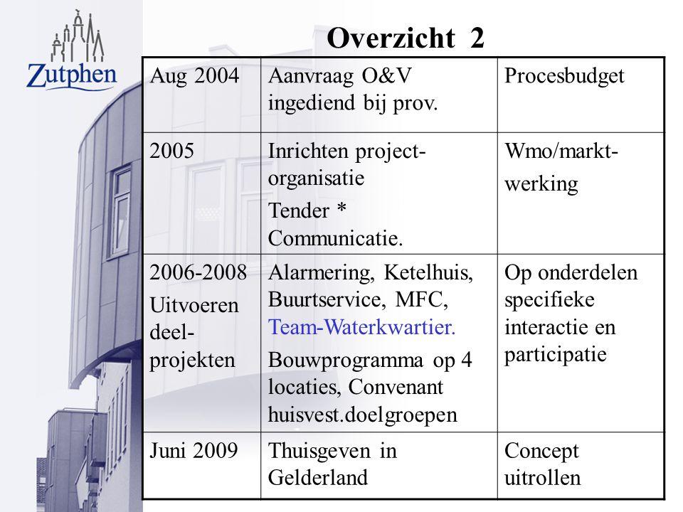 Overzicht 2 Aug 2004Aanvraag O&V ingediend bij prov.