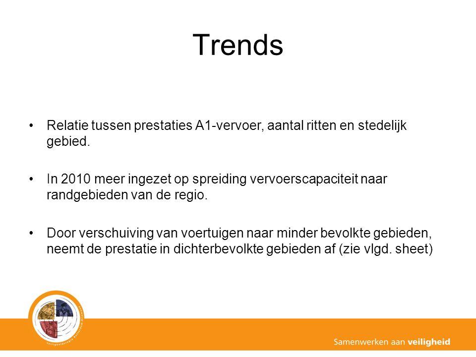 Trends Relatie tussen prestaties A1-vervoer, aantal ritten en stedelijk gebied.