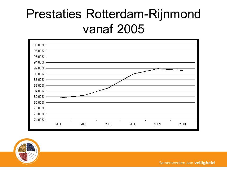 Prestaties Rotterdam-Rijnmond vanaf 2005