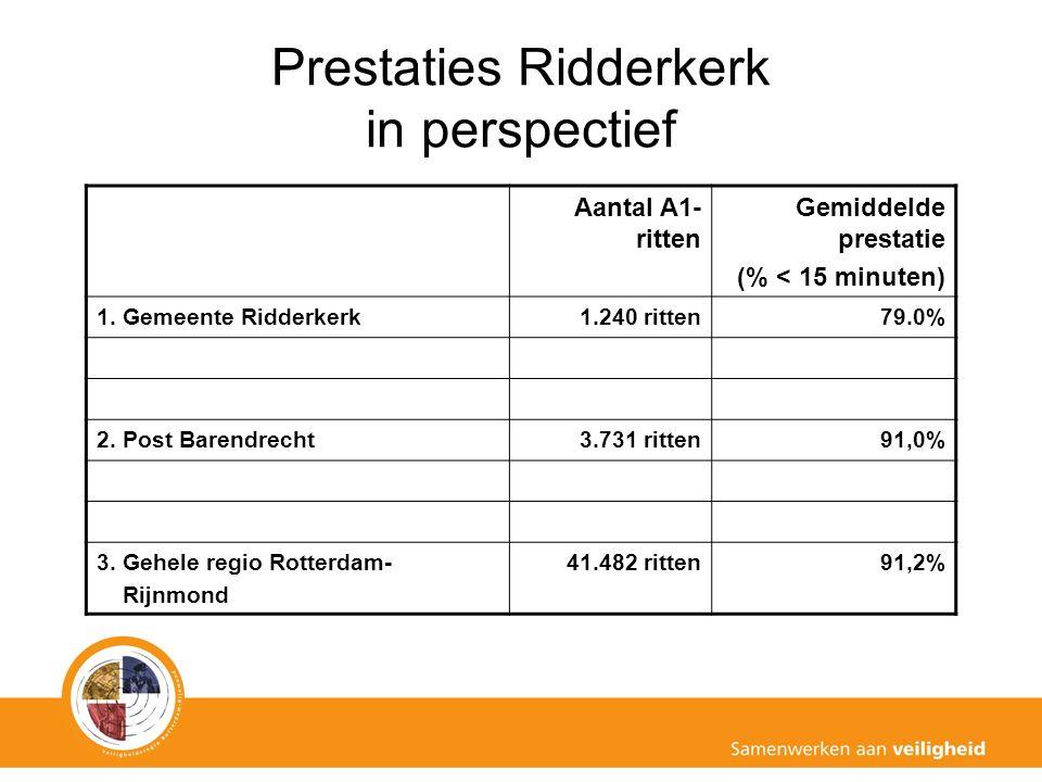 Prestaties Ridderkerk in perspectief Aantal A1- ritten Gemiddelde prestatie (% < 15 minuten) 1.