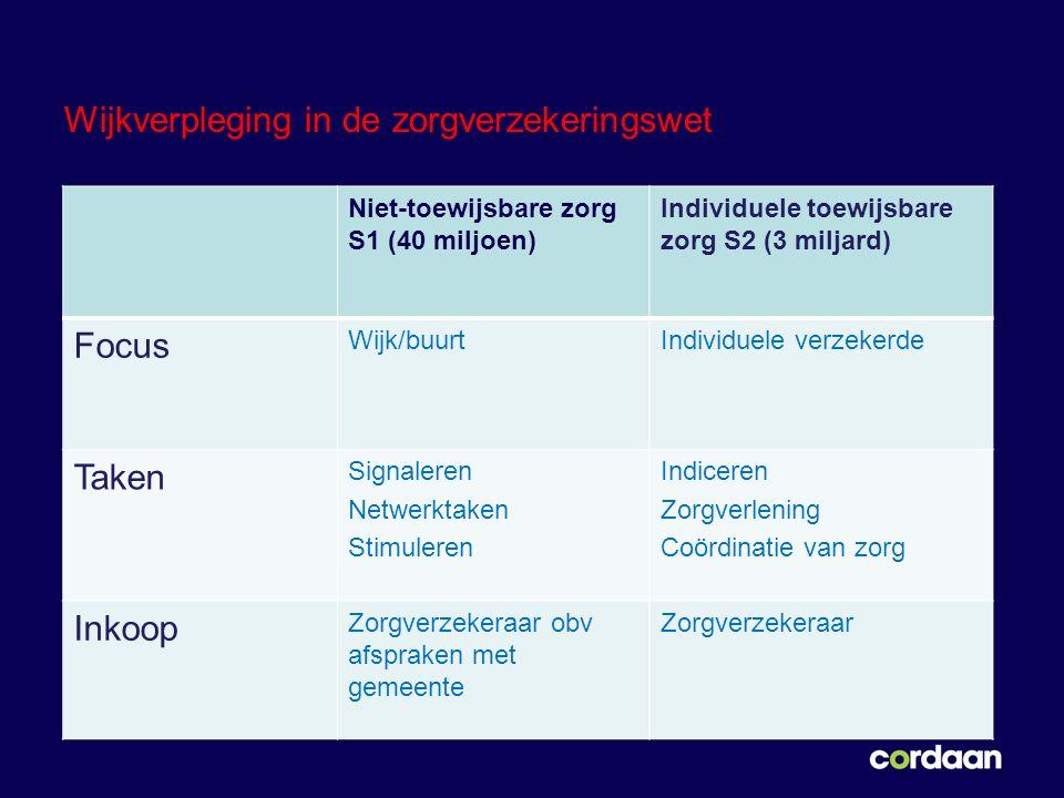 Wijkverpleging in de zorgverzekeringswet Niet-toewijsbare zorg S1 (40 miljoen) Individuele toewijsbare zorg S2 (3 miljard) Focus Wijk/buurtIndividuele verzekerde Taken Signaleren Netwerktaken Stimuleren Indiceren Zorgverlening Coördinatie van zorg Inkoop Zorgverzekeraar obv afspraken met gemeente Zorgverzekeraar