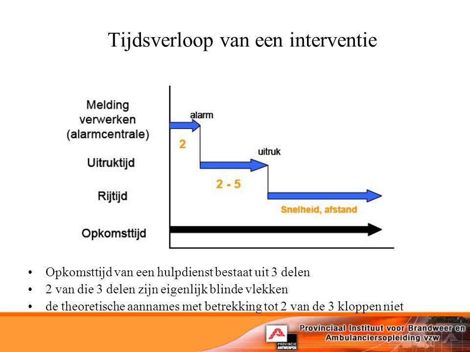 Tijdsverloop van een interventie Opkomsttijd van een hulpdienst bestaat uit 3 delen 2 van die 3 delen zijn eigenlijk blinde vlekken de theoretische aannames met betrekking tot 2 van de 3 kloppen niet