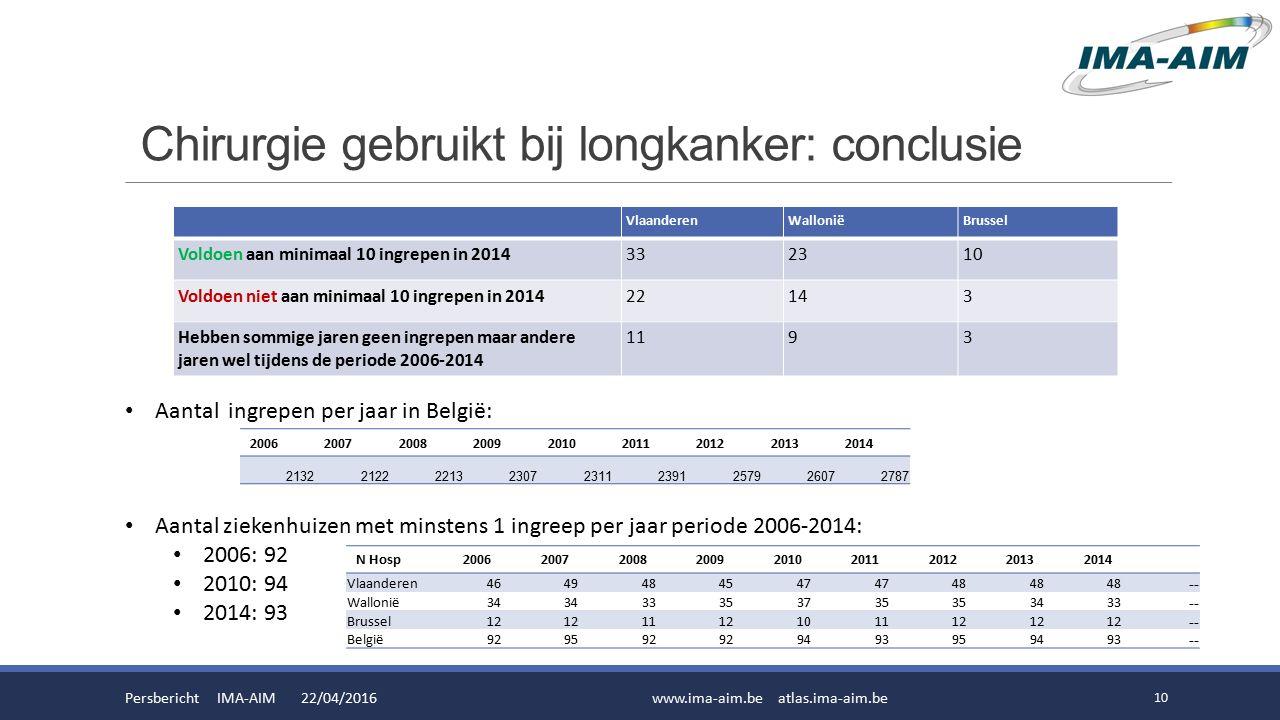 Chirurgie gebruikt bij longkanker: conclusie Persbericht IMA-AIM 22/04/2016www.ima-aim.be atlas.ima-aim.be 10 Aantal ingrepen per jaar in België: Aantal ziekenhuizen met minstens 1 ingreep per jaar periode 2006-2014: 2006: 92 2010: 94 2014: 93 N Hosp200620072008200920102011201220132014 Vlaanderen4649484547 48 -- Wallonië34 33353735 3433 -- Brussel12 1112101112 -- België929592 9493959493 -- 200620072008200920102011201220132014 213221222213230723112391257926072787 VlaanderenWalloniëBrussel Voldoen aan minimaal 10 ingrepen in 2014332310 Voldoen niet aan minimaal 10 ingrepen in 201422143 Hebben sommige jaren geen ingrepen maar andere jaren wel tijdens de periode 2006-2014 1193
