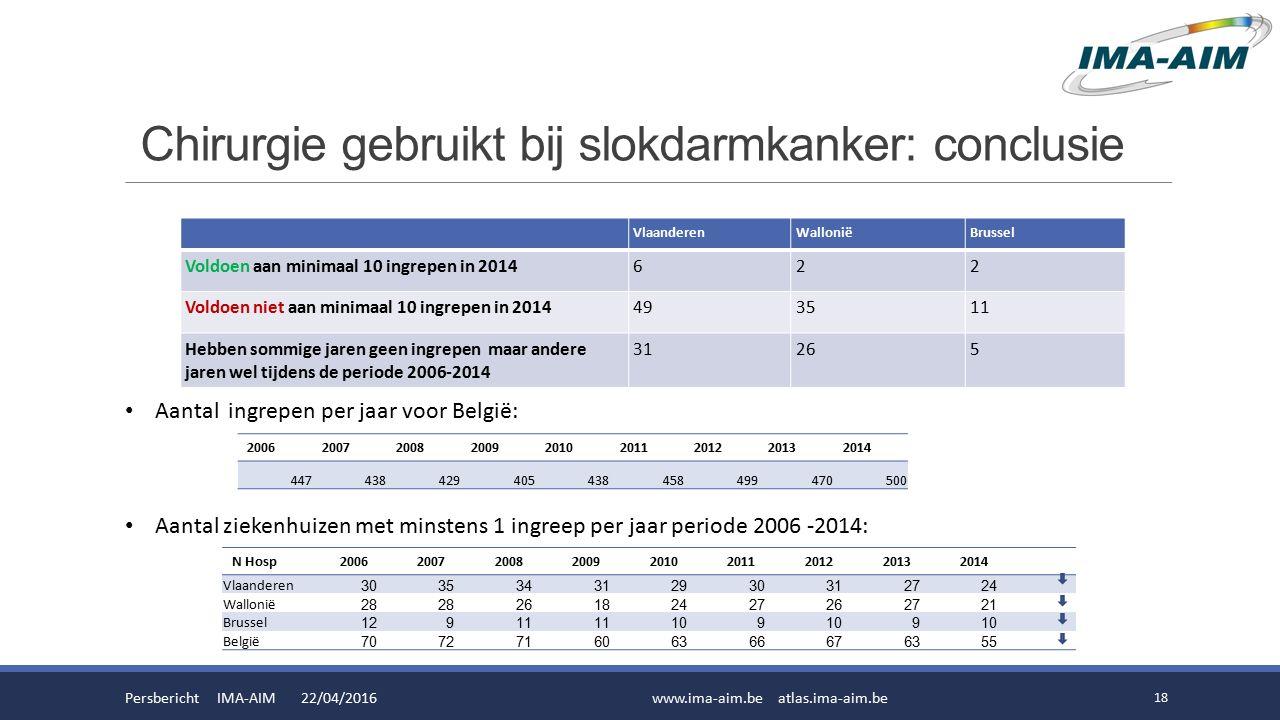Chirurgie gebruikt bij slokdarmkanker: conclusie Persbericht IMA-AIM 22/04/2016www.ima-aim.be atlas.ima-aim.be 18 Aantal ingrepen per jaar voor België: Aantal ziekenhuizen met minstens 1 ingreep per jaar periode 2006 -2014: 200620072008200920102011201220132014 447438429405438458499470500 N Hosp200620072008200920102011201220132014 Vlaanderen 303534312930312724 Wallonië 28 26182427262721 Brussel 12911 109 9 België 707271606366676355 VlaanderenWalloniëBrussel Voldoen aan minimaal 10 ingrepen in 2014622 Voldoen niet aan minimaal 10 ingrepen in 2014493511 Hebben sommige jaren geen ingrepen maar andere jaren wel tijdens de periode 2006-2014 31265