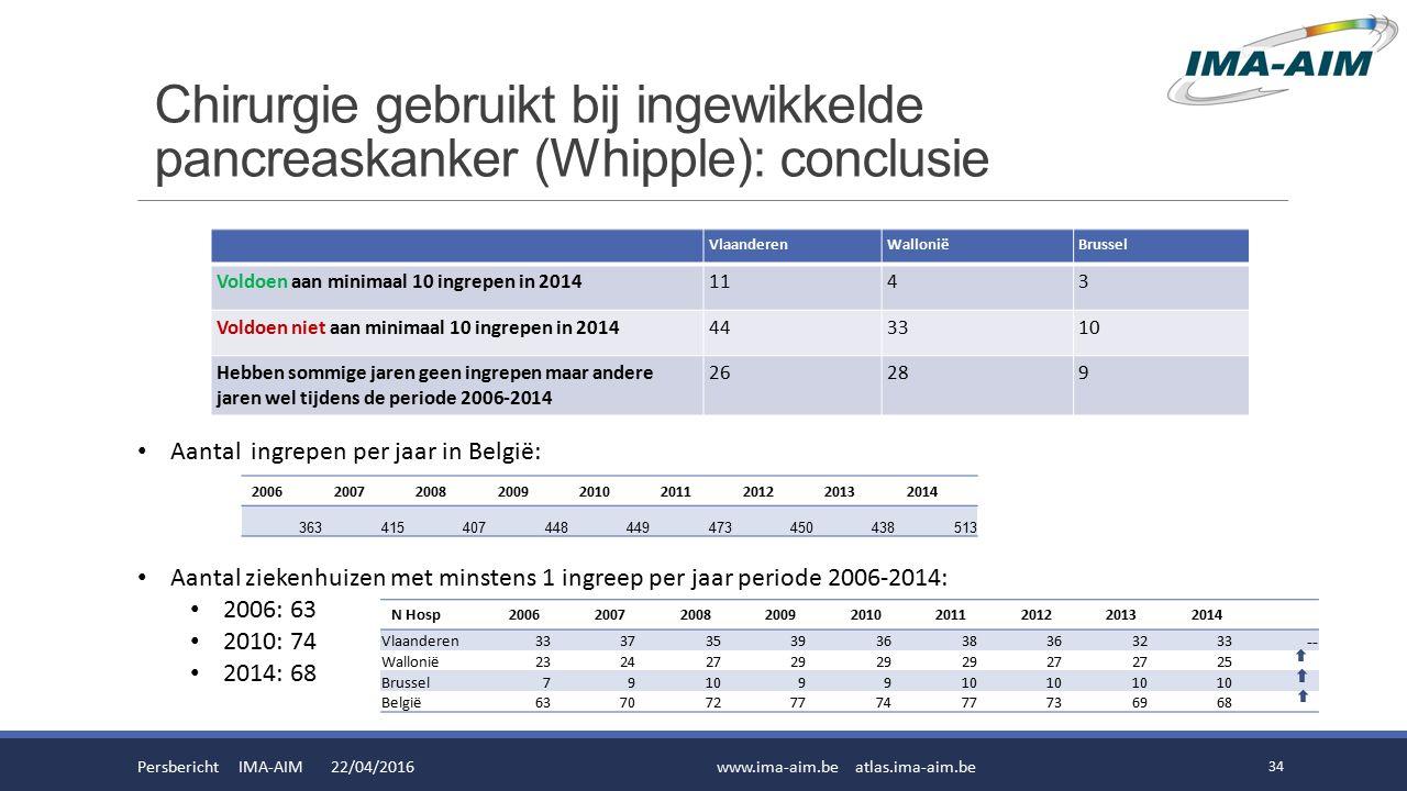 Chirurgie gebruikt bij ingewikkelde pancreaskanker (Whipple): conclusie Persbericht IMA-AIM 22/04/2016www.ima-aim.be atlas.ima-aim.be 34 Aantal ingrepen per jaar in België: Aantal ziekenhuizen met minstens 1 ingreep per jaar periode 2006-2014: 2006: 63 2010: 74 2014: 68 N Hosp200620072008200920102011201220132014 Vlaanderen333735393638363233 -- Wallonië23242729 27 25 Brussel791099 België637072777477736968 200620072008200920102011201220132014 363415407448449473450438513 VlaanderenWalloniëBrussel Voldoen aan minimaal 10 ingrepen in 20141143 Voldoen niet aan minimaal 10 ingrepen in 2014443310 Hebben sommige jaren geen ingrepen maar andere jaren wel tijdens de periode 2006-2014 26289