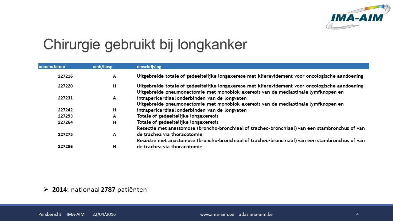Persbericht IMA-AIM 22/04/2016www.ima-aim.be atlas.ima-aim.be 5 Chirurgie gebruikt bij longkanker [aantal patiënten] Vlaanderen 2006-2014 200620072008200920102011201220132014 UZ Leuven275289280297267297302316303 AZ Sint-Jan Brugge-Oostende [Brugge]687968808288103122141 UZ Gent64711088793115117114118 UZ Antwerpen8188 1001049612996112 Ziekenhuis Oost - Limburg [Genk]655669735975677296 Jessaziekenhuis [Hasselt]584957556053675471 AZ Groeninge [Kortrijk]374130334939585468 GZA- Ziekenhuizen [Wilrijk]676470546657616560 Ziekenhuisnetwerk Antwerpen49 43504254576555 Onze Lieve Vrouwziekenhuis Aalst454442405240395953 AZ Nikolaas [Sint-Niklaas]251421333025453845 Imelda Ziekenhuis [Bonheiden]182019211813102330 AZ Turnhout16 20263547302230 AZ Monica [Deurne]910881921111329 AZ Sint-Lucas [Gent]34252630253632 27 AZ Maria Middelares [Gent]193018251925363126 RZ Sint-Trudo [Sint-Truiden]81618211916121425 Algemeen Stedelijk Ziekenhuis [Aalst]192022231719 1425 AZ Sint-Maarten [Mechelen]1315181291182325 Mariaziekenhuis Noord-Limburg [Overpelt]101213101518212422 AZ Sint-Lucas [Brugge]15105111016222421 H.-Hartziekenhuis Roeselare - Menen162428272322243619 AZ Sint-Dimpna [Geel]77911714 1516 AZ Damiaan [Oostende]7141391518233315 Jan Yperman Ziekenhuis [Ieper]7681421 19715 AZ Jan Palfijn [Gent]115 8774514 AZ Sint-Blasius [Dendermonde]151617111214 1914 Stedelijk Ziekenhuis [Roeselare]31066645514