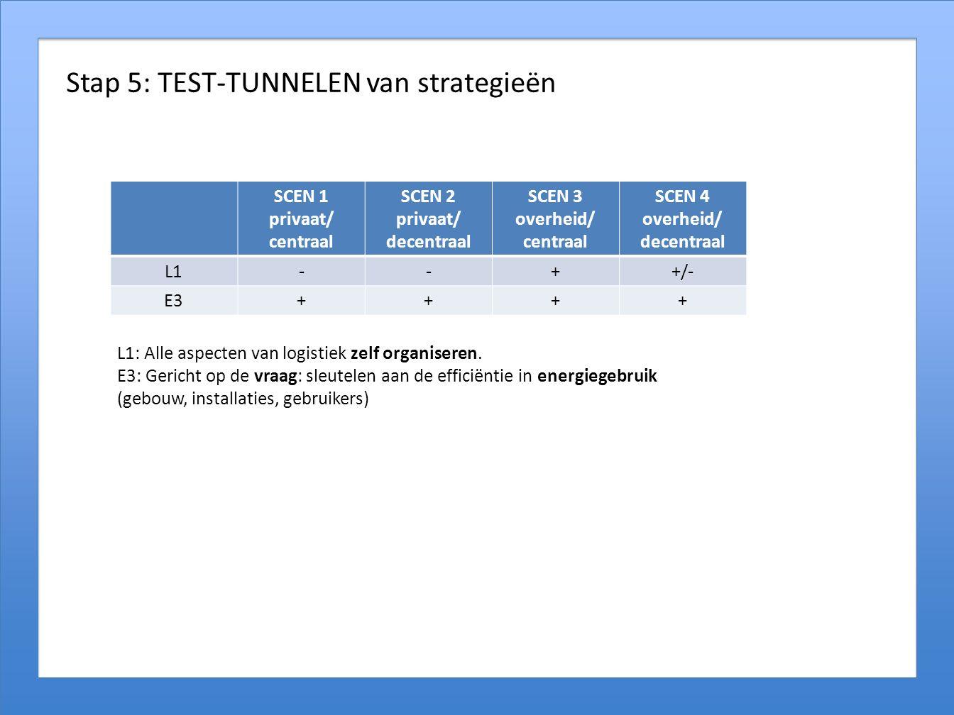 Stap 5: TEST-TUNNELEN van strategieën SCEN 1 privaat/ centraal SCEN 2 privaat/ decentraal SCEN 3 overheid/ centraal SCEN 4 overheid/ decentraal L1--++/- E3++++ L1: Alle aspecten van logistiek zelf organiseren.