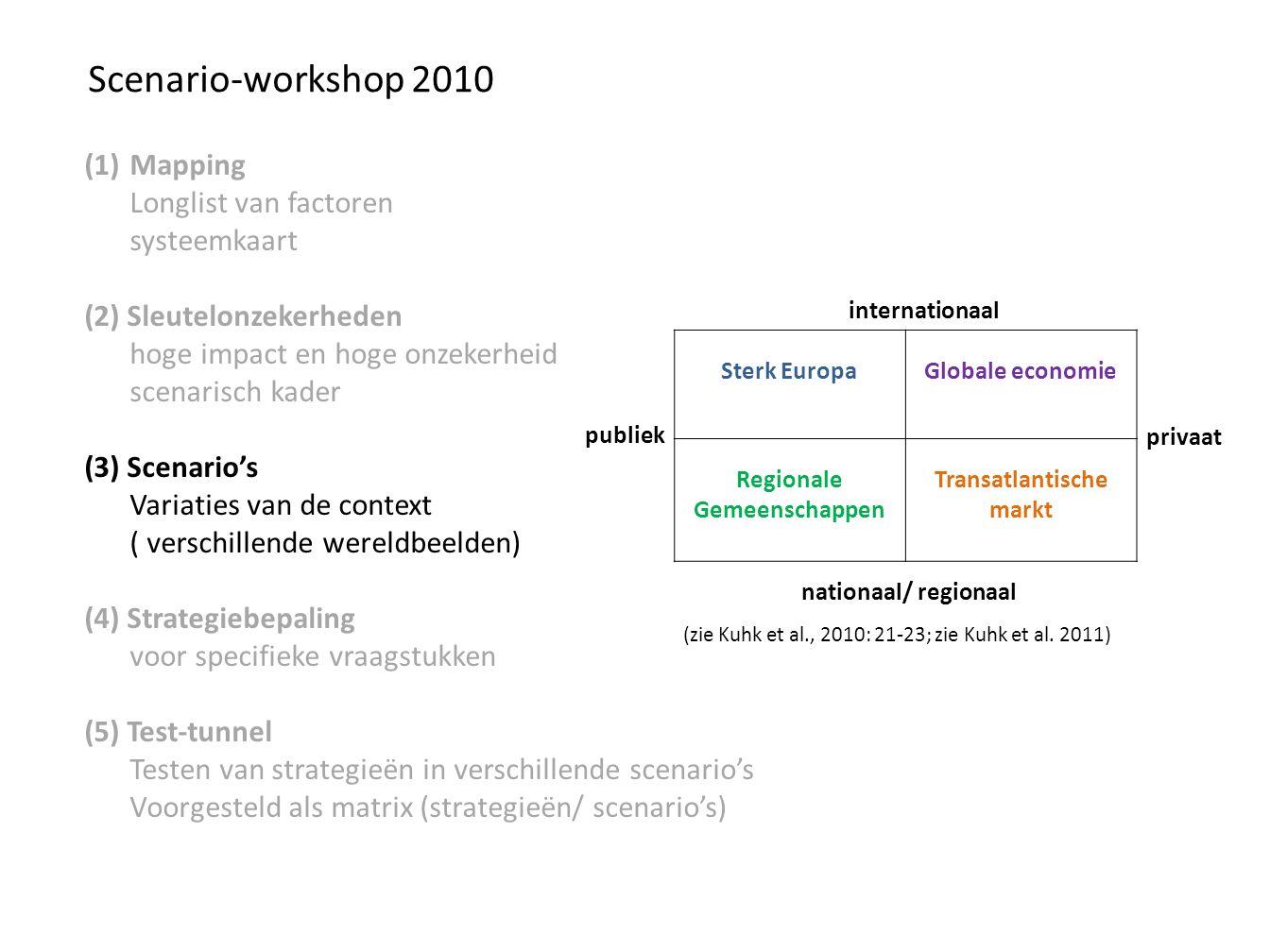 Scenario-workshop 2010 (1)Mapping Longlist van factoren systeemkaart (2) Sleutelonzekerheden hoge impact en hoge onzekerheid scenarisch kader (3) Scenario's Variaties van de context ( verschillende wereldbeelden) (4) Strategiebepaling voor specifieke vraagstukken (5) Test-tunnel Testen van strategieën in verschillende scenario's Voorgesteld als matrix (strategieën/ scenario's) Sterk EuropaGlobale economie Regionale Gemeenschappen Transatlantische markt internationaal nationaal/ regionaal publiek privaat (zie Kuhk et al., 2010: 21-23; zie Kuhk et al.