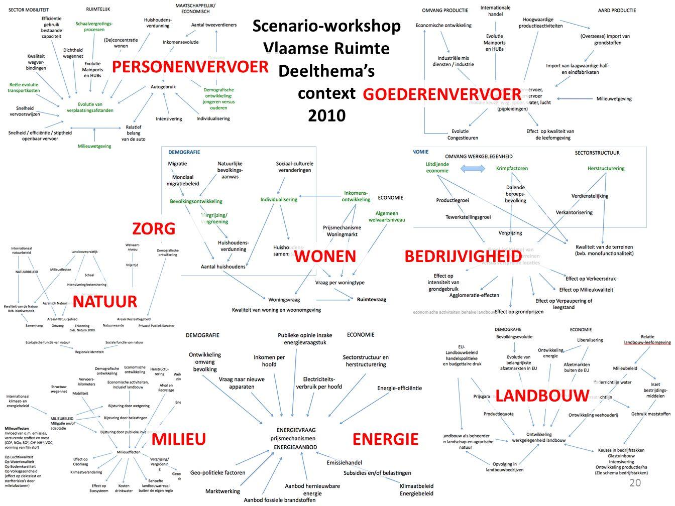 Scenario-workshop Vlaamse Ruimte Deelthema's context 2010 20 PERSONENVERVOER GOEDERENVERVOER WONENBEDRIJVIGHEID ZORG ENERGIE LANDBOUW NATUUR MILIEU