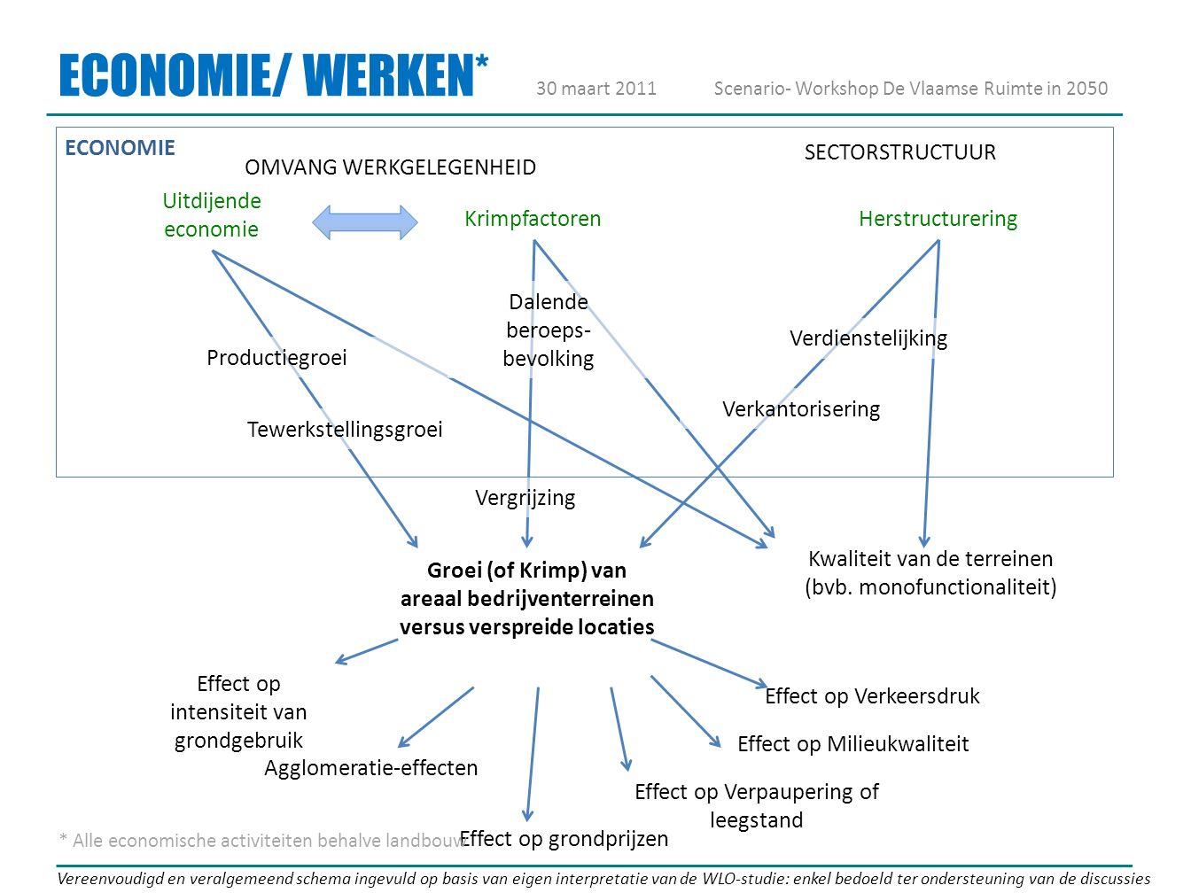 30 maart 2011Scenario- Workshop De Vlaamse Ruimte in 2050 ECONOMIE/ WERKEN* Groei (of Krimp) van areaal bedrijventerreinen versus verspreide locaties