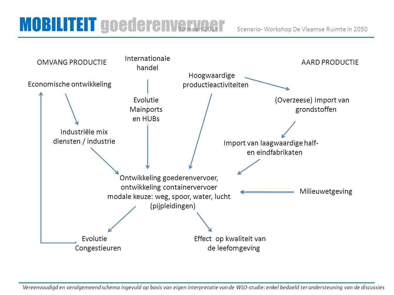 MOBILITEIT goederenvervoer Hoogwaardige productieactiviteiten Economische ontwikkeling Internationale handel Ontwikkeling goederenvervoer, ontwikkeling containervervoer modale keuze: weg, spoor, water, lucht (pijpleidingen) (Overzeese) Import van grondstoffen Import van laagwaardige half- en eindfabrikaten Industriële mix diensten / industrie Vereenvoudigd en veralgemeend schema ingevuld op basis van eigen interpretatie van de WLO-studie: enkel bedoeld ter ondersteuning van de discussies 30 maart 2011Scenario- Workshop De Vlaamse Ruimte in 2050 Evolutie Mainports en HUBs Evolutie Congestieuren Effect op kwaliteit van de leefomgeving OMVANG PRODUCTIEAARD PRODUCTIE Milieuwetgeving