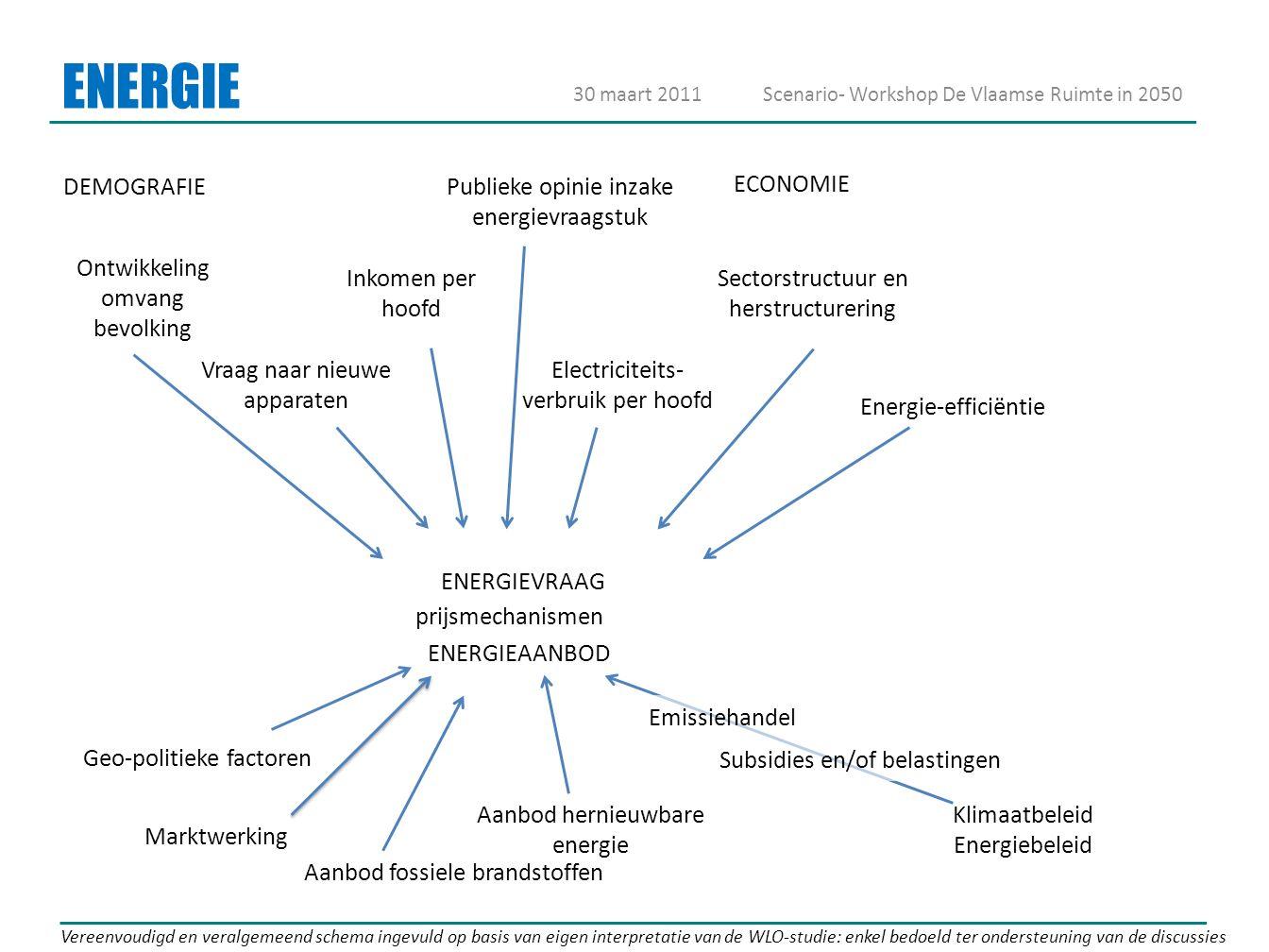 ENERGIE 30 maart 2011Scenario- Workshop De Vlaamse Ruimte in 2050 Vereenvoudigd en veralgemeend schema ingevuld op basis van eigen interpretatie van d