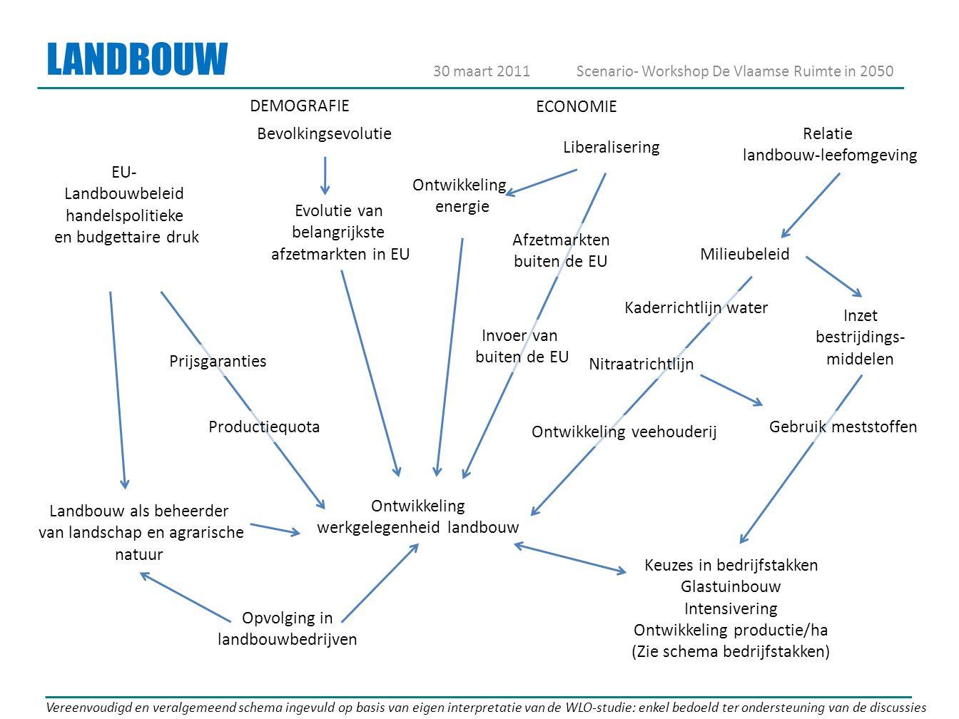 LANDBOUW Evolutie van belangrijkste afzetmarkten in EU Relatie landbouw-leefomgeving Ontwikkeling werkgelegenheid landbouw Kaderrichtlijn water Milieu